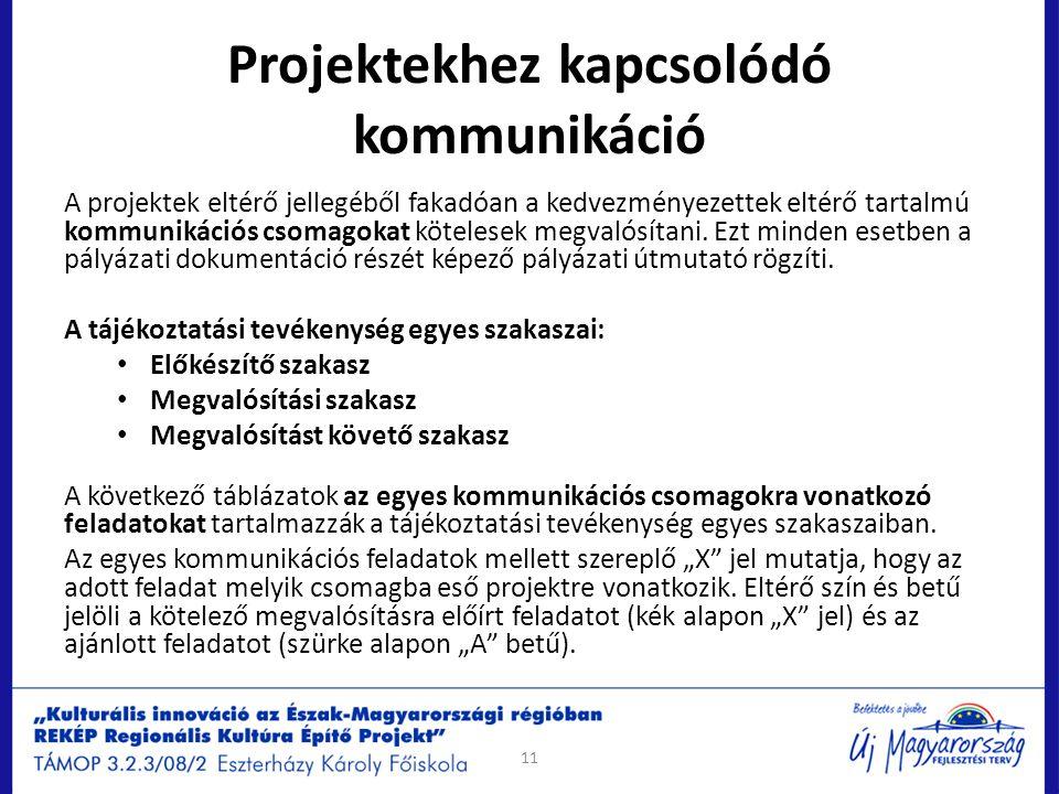 Projektekhez kapcsolódó kommunikáció