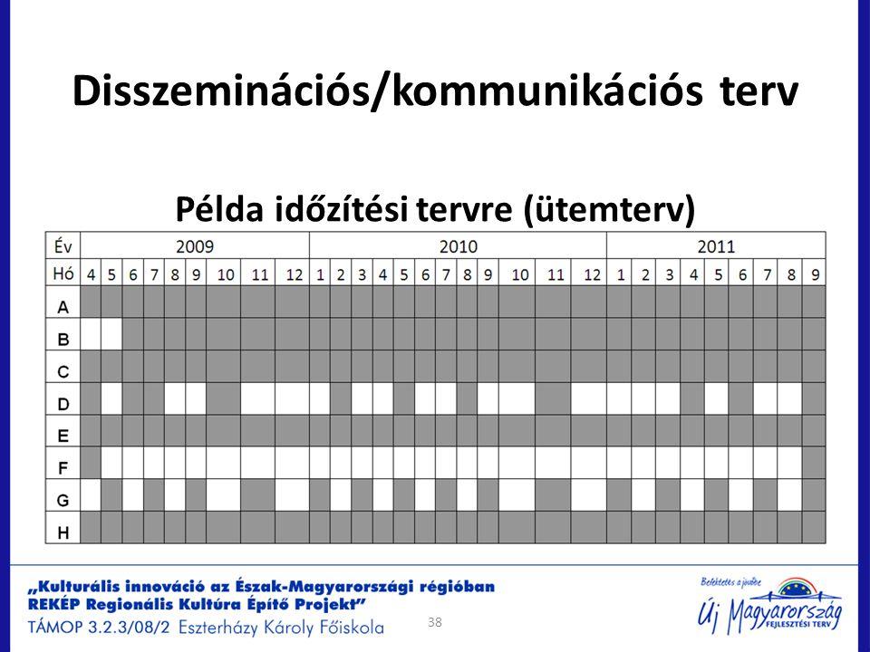 Disszeminációs/kommunikációs terv Példa időzítési tervre (ütemterv)