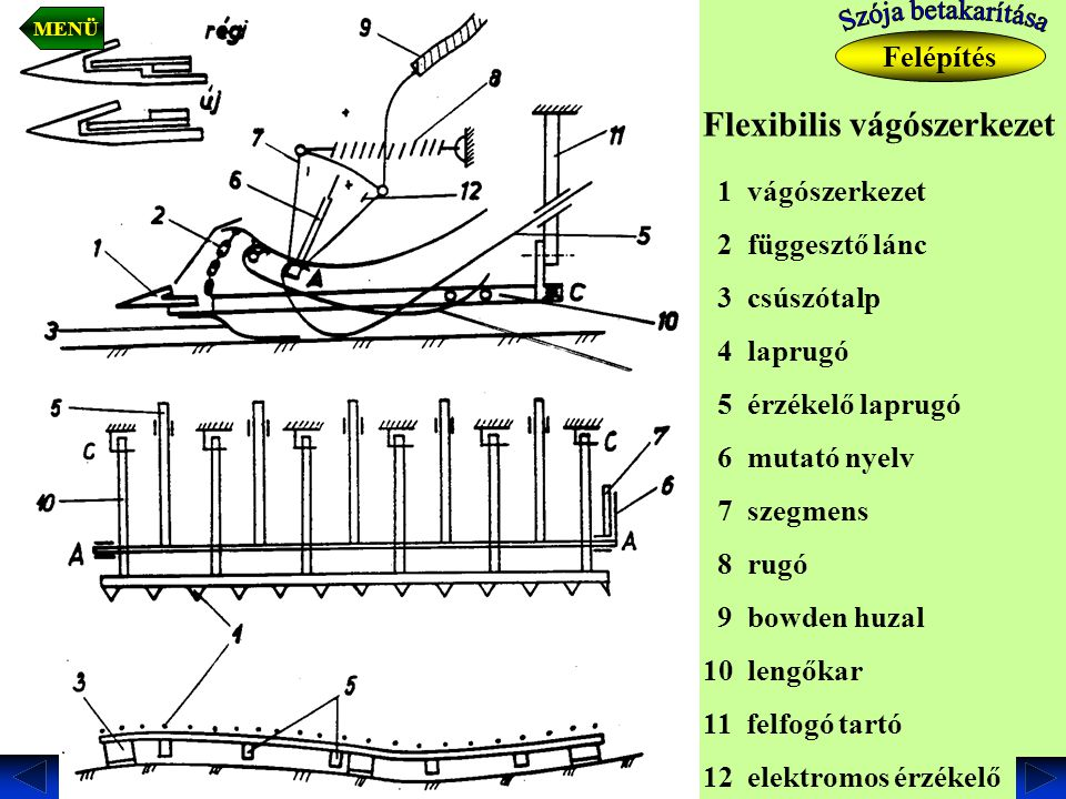 Flexibilis vágószerkezet