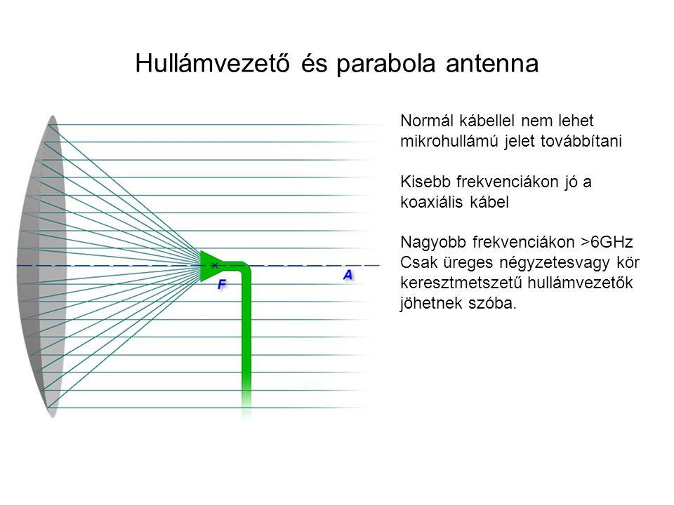 Hullámvezető és parabola antenna