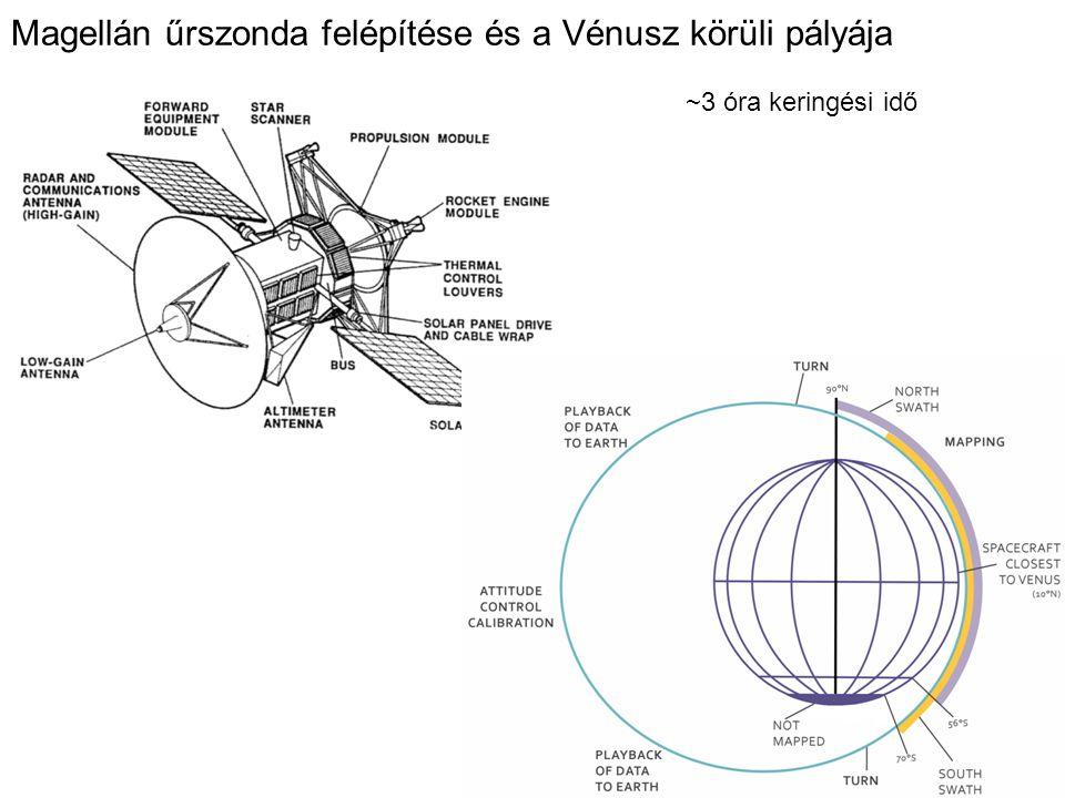 Magellán űrszonda felépítése és a Vénusz körüli pályája