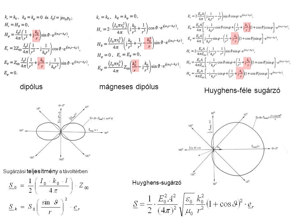 Huyghens-féle sugárzó