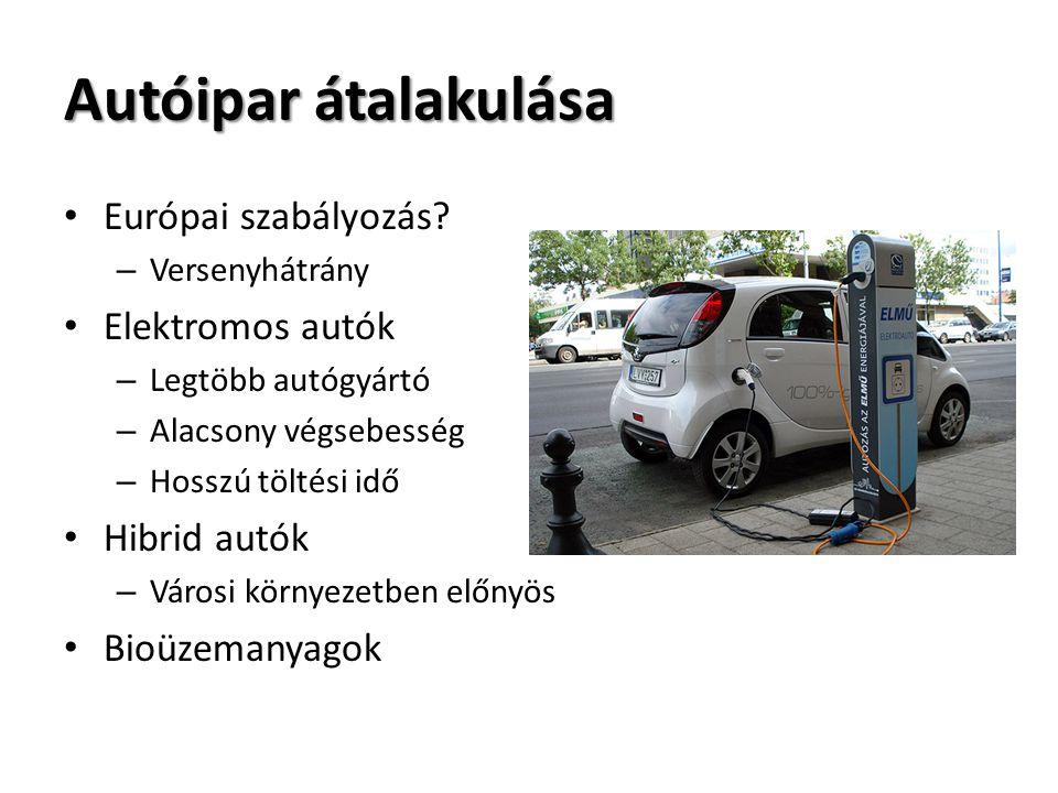 Autóipar átalakulása Európai szabályozás Elektromos autók