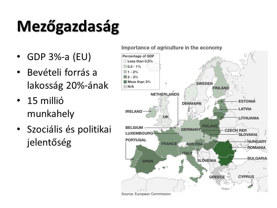 Mezőgazdaság GDP 3%-a (EU) Bevételi forrás a lakosság 20%-ának