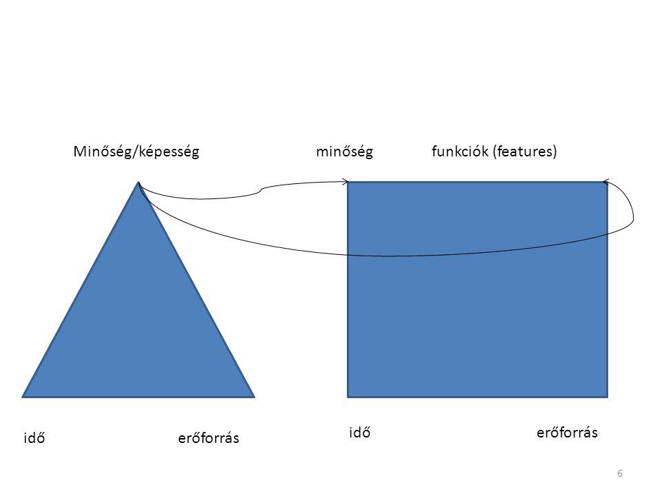 Minőség/képesség minőség funkciók (features) idő erőforrás idő erőforrás