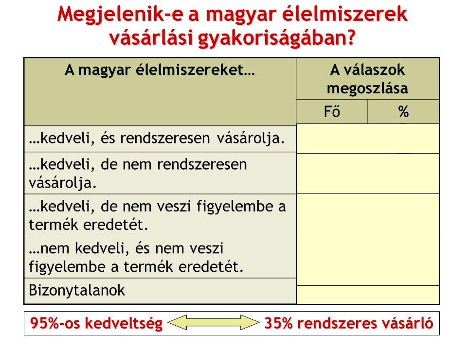 Megjelenik-e a magyar élelmiszerek vásárlási gyakoriságában