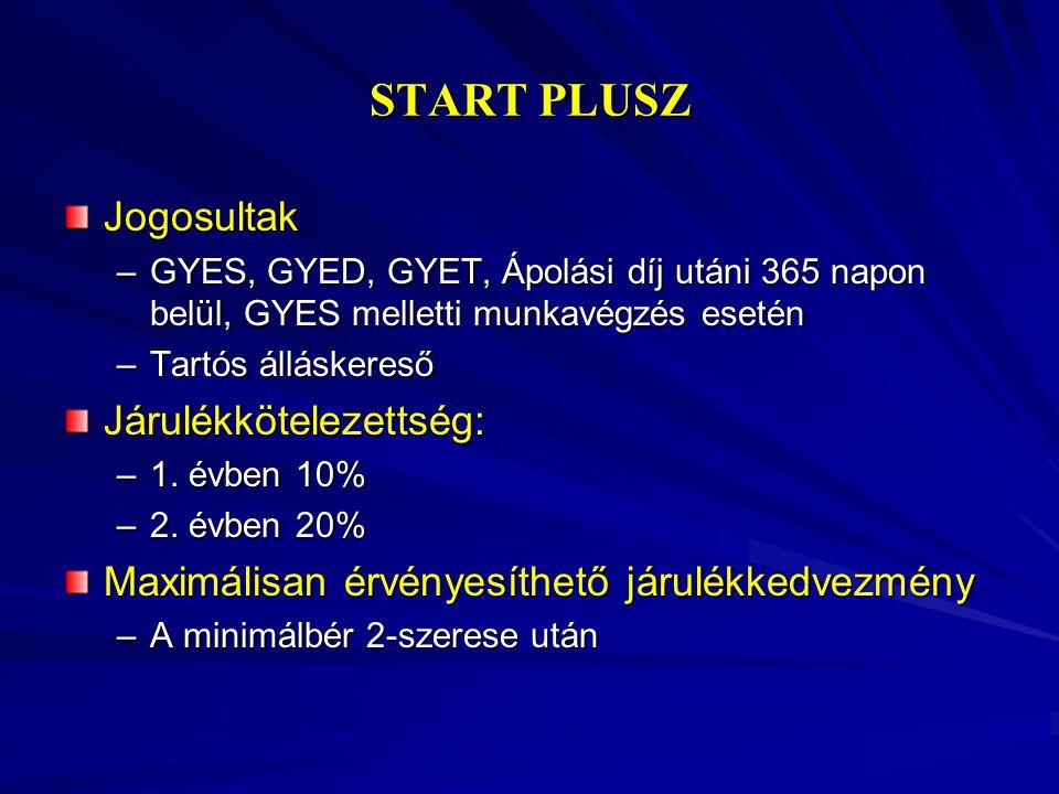 START PLUSZ Jogosultak Járulékkötelezettség: