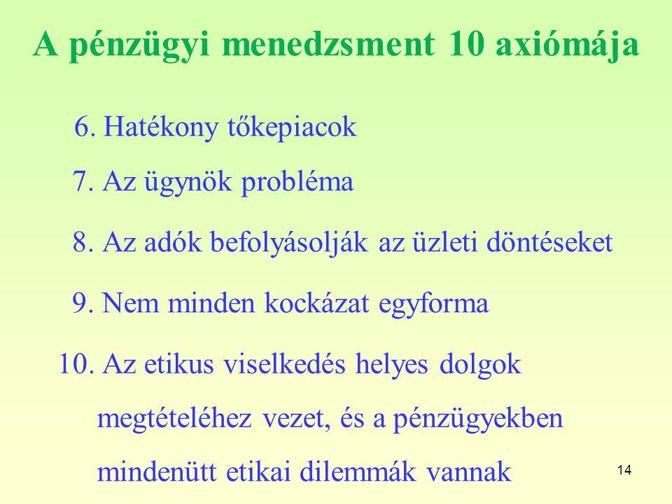 A pénzügyi menedzsment 10 axiómája