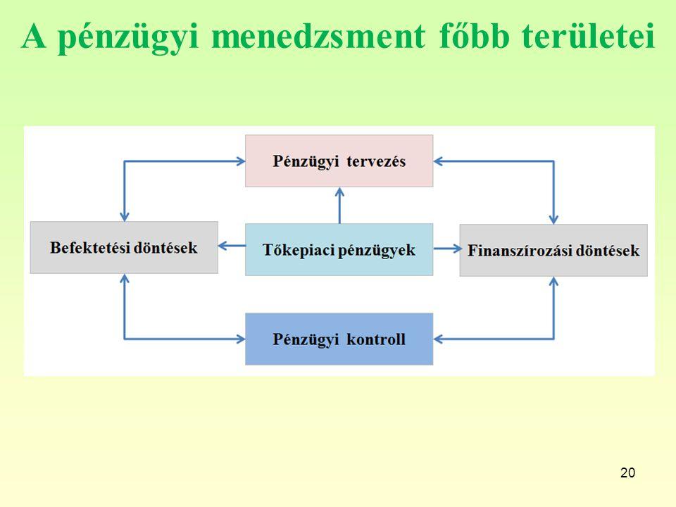 A pénzügyi menedzsment főbb területei