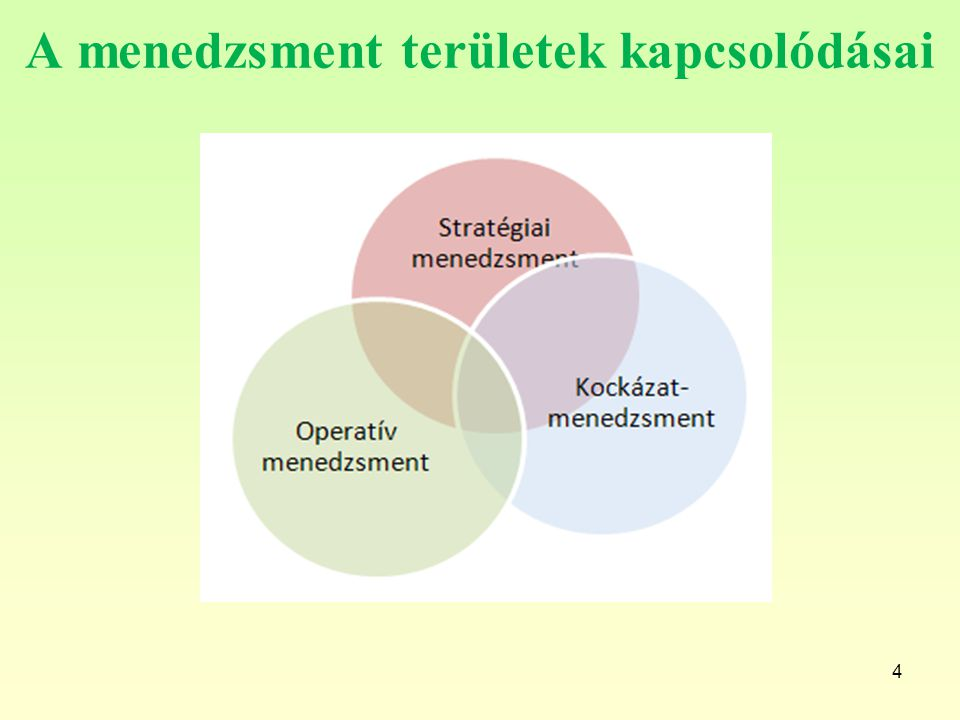 A menedzsment területek kapcsolódásai