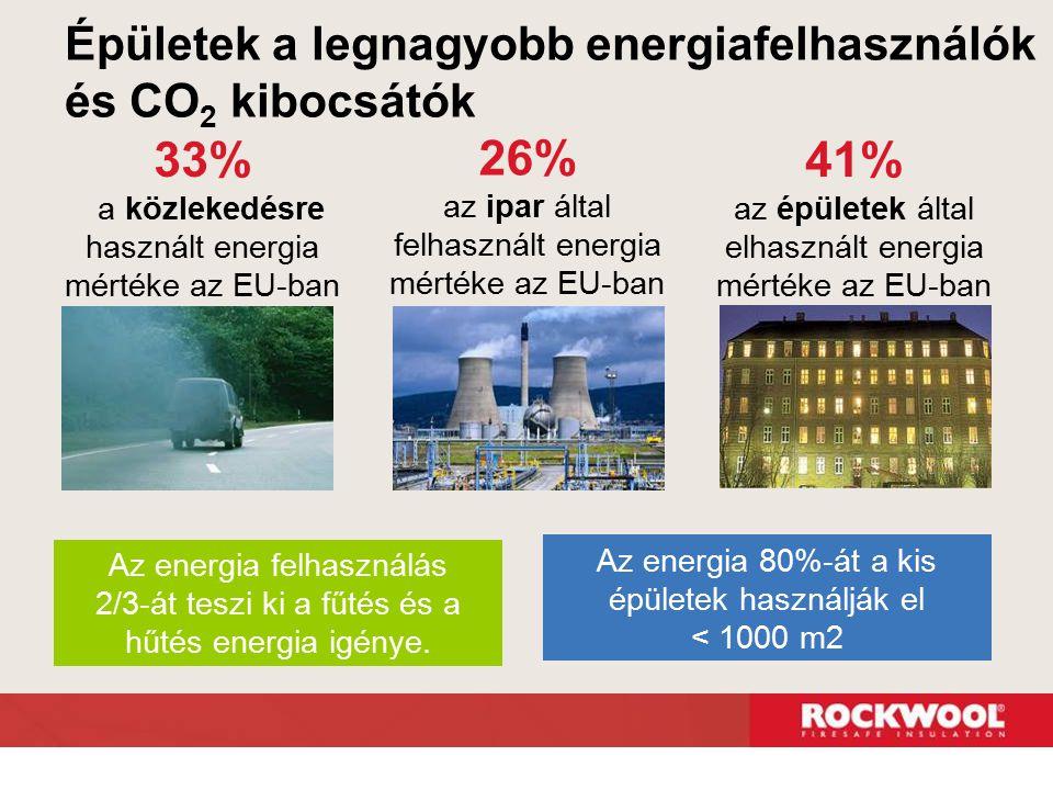 Épületek a legnagyobb energiafelhasználók és CO2 kibocsátók