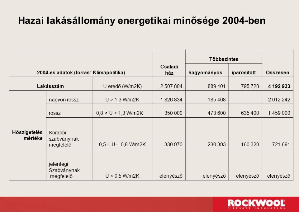 Hazai lakásállomány energetikai minősége 2004-ben