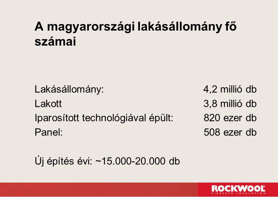 A magyarországi lakásállomány fő számai