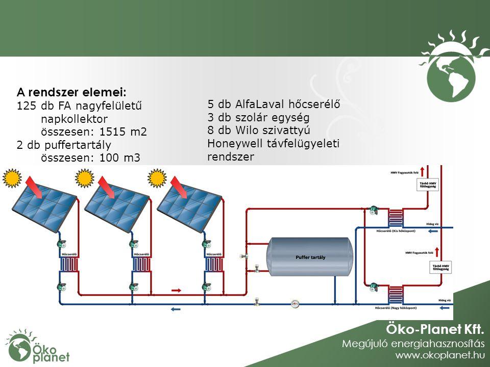 A rendszer elemei: 125 db FA nagyfelületű napkollektor