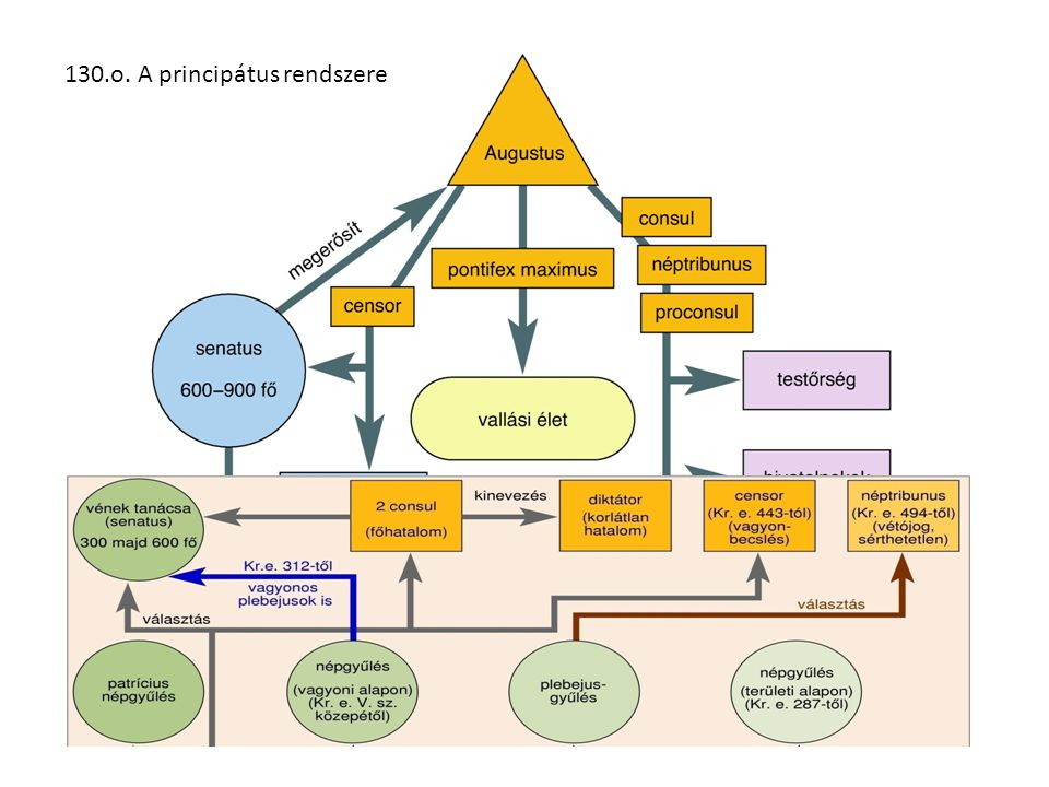 130.o. A principátus rendszere