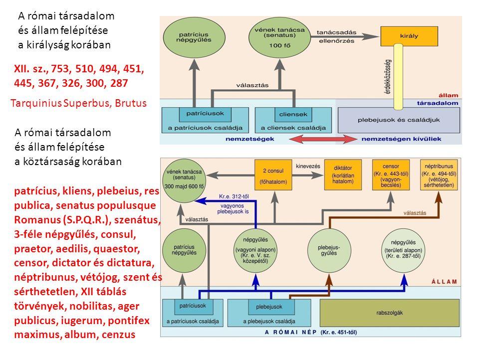 A római társadalom és állam felépítése. a királyság korában. XII. sz., 753, 510, 494, 451, 445, 367, 326, 300, 287.