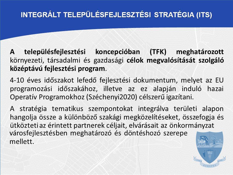 INTEGRÁLT TELEPÜLÉSFEJLESZTÉSI STRATÉGIA (ITS)