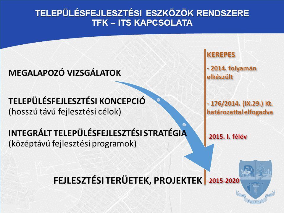 Településfejlesztési eszközök rendszere TFK – ITS kapcsolata