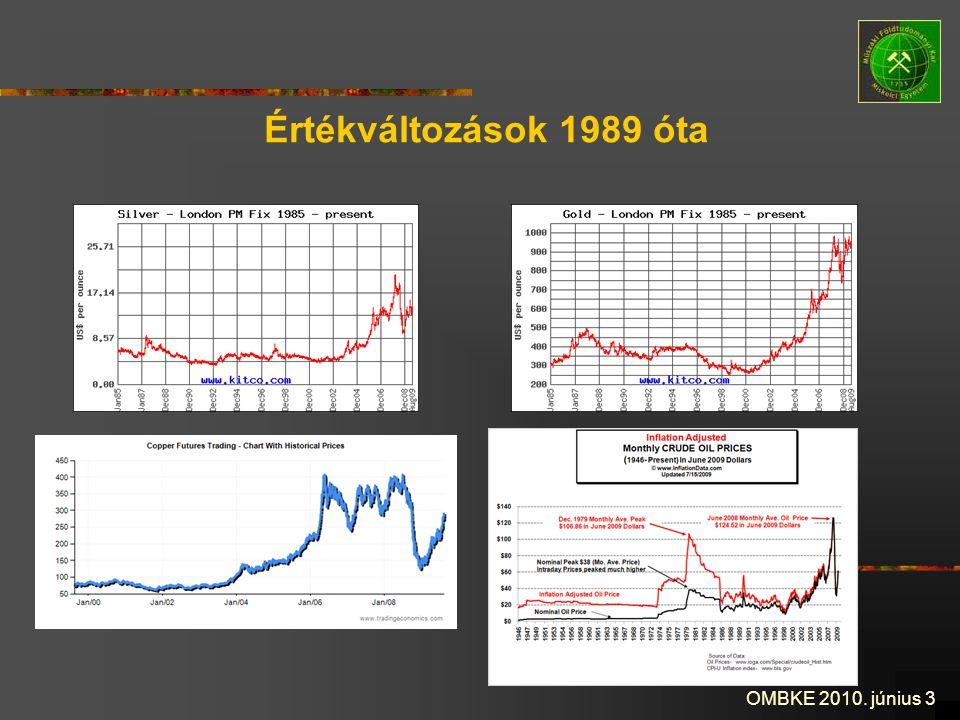 Értékváltozások 1989 óta OMBKE 2010. június 3