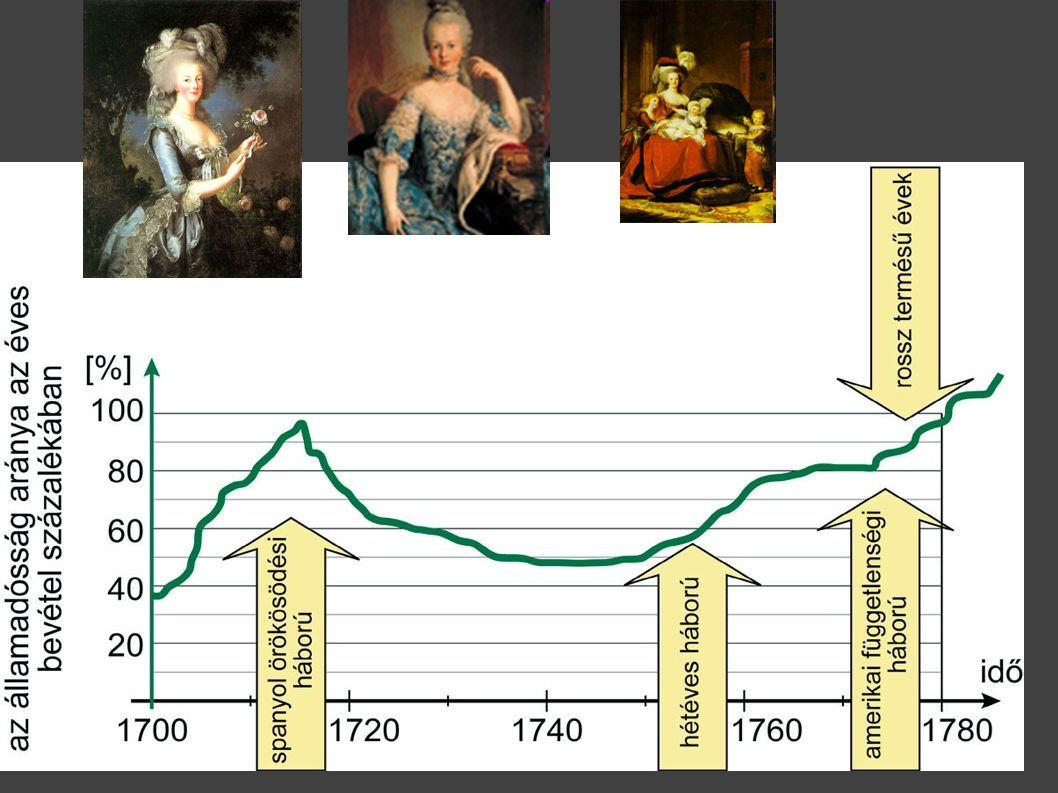 A francia államadósság alakulása az éves bevételek százalékában 1700 és 1780 között* -20.old
