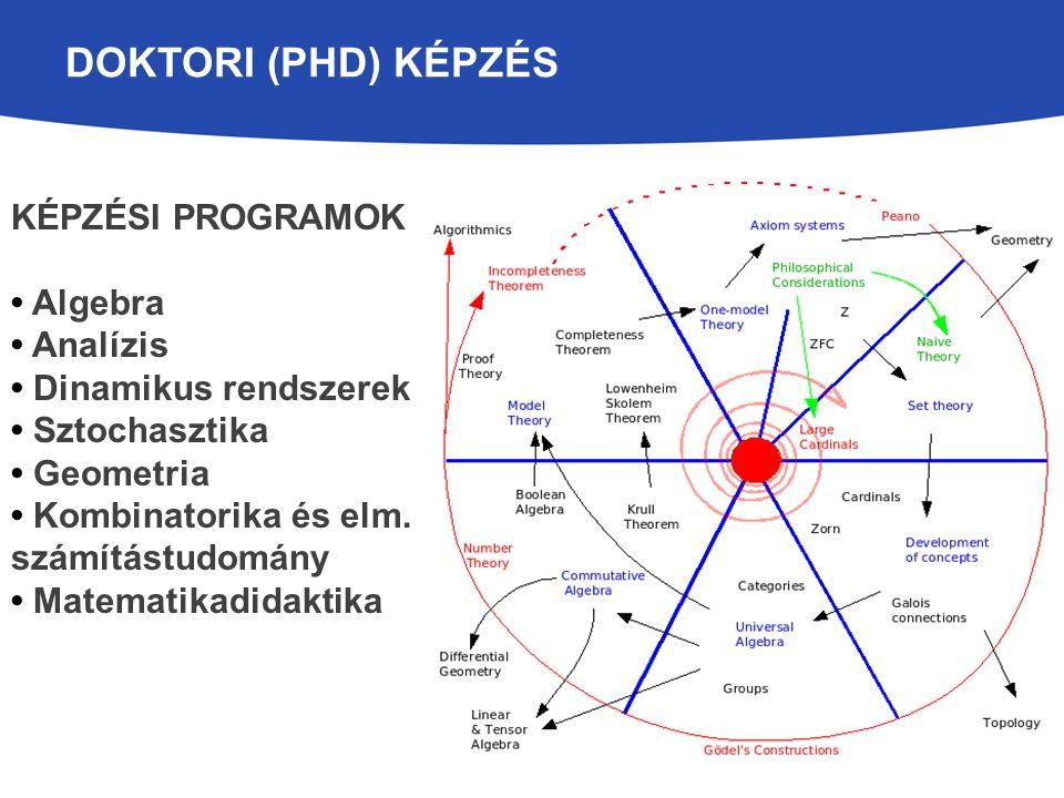 Doktori (PhD) képzés Képzési programok • Algebra • Analízis