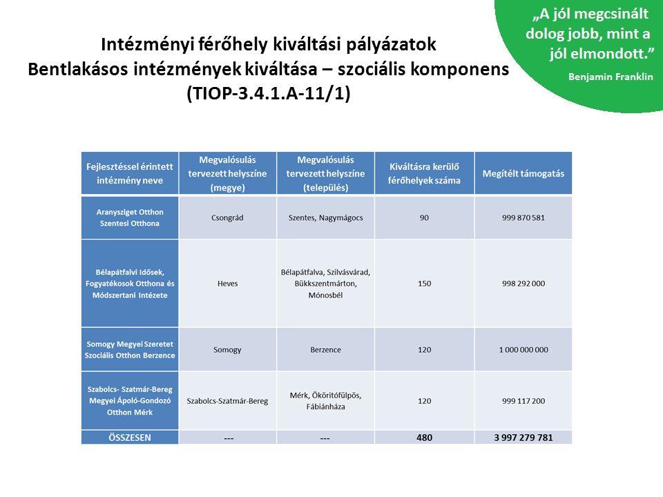 Intézményi férőhely kiváltási pályázatok Bentlakásos intézmények kiváltása – szociális komponens (TIOP-3.4.1.A-11/1)