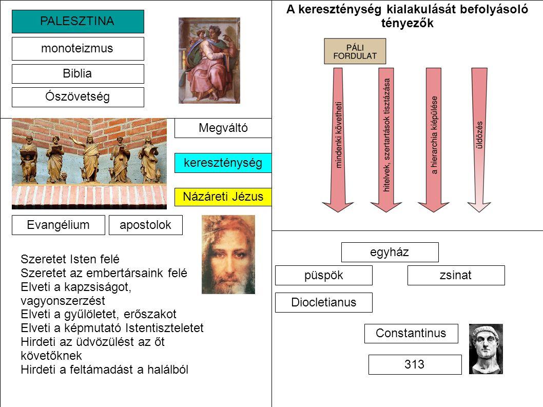 A kereszténység kialakulását befolyásoló tényezők