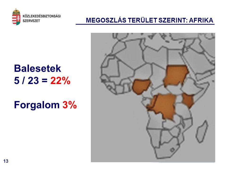 MEGOSZLÁS TERÜLET SZERINT: AFRIKA