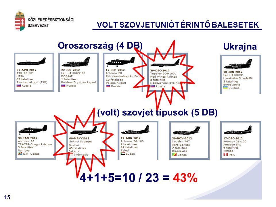 4+1+5=10 / 23 = 43% Oroszország (4 DB) Ukrajna