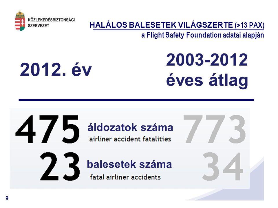 2012. év 2003-2012 éves átlag áldozatok száma balesetek száma