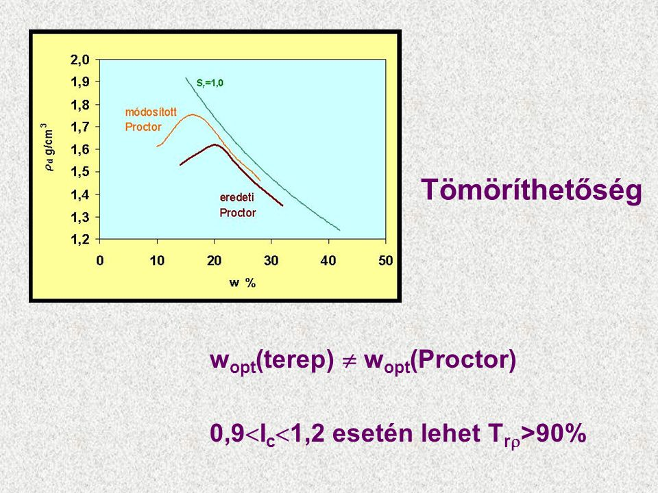 Tömöríthetőség wopt(terep)  wopt(Proctor)