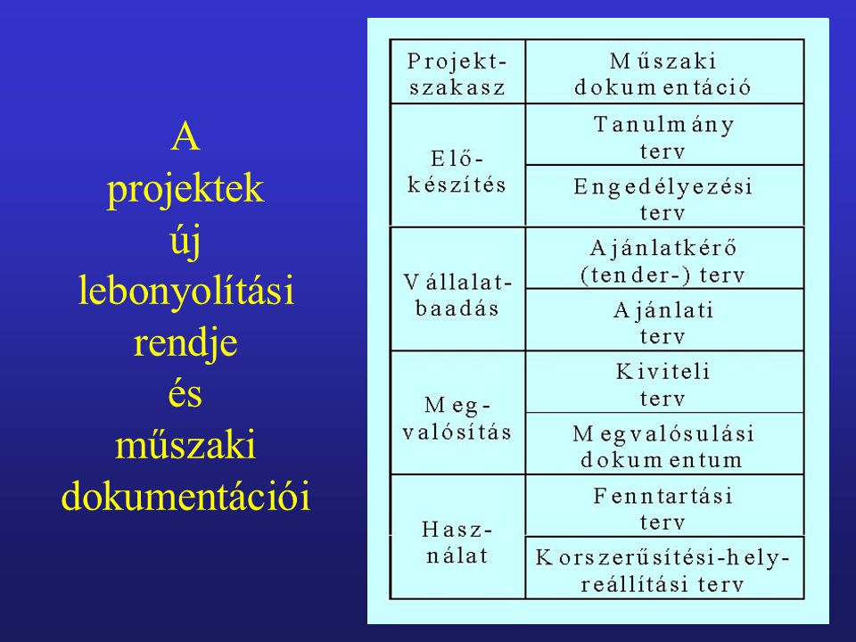 A projektek új lebonyolítási rendje és műszaki dokumentációi