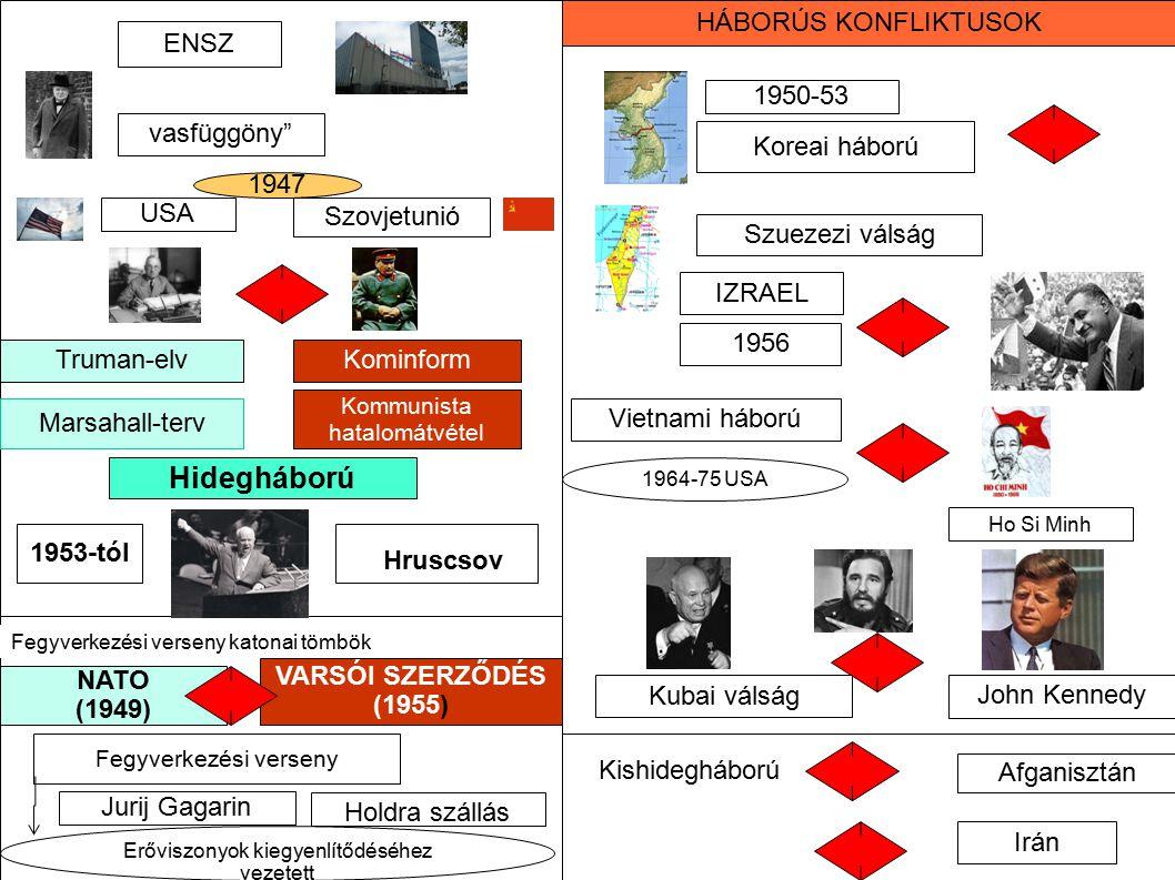 Hruscsov Hidegháború HÁBORÚS KONFLIKTUSOK ENSZ 1950-53 vasfüggöny