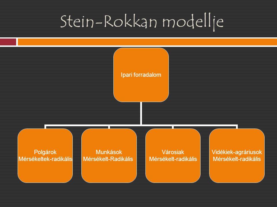 Stein-Rokkan modellje