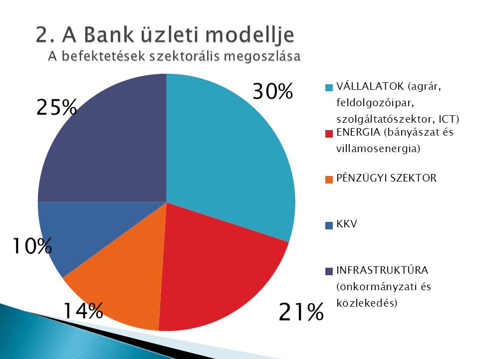 2. A Bank üzleti modellje A befektetések szektorális megoszlása