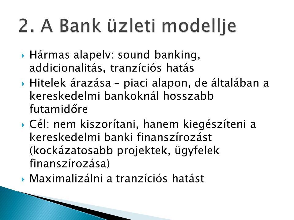 2. A Bank üzleti modellje Hármas alapelv: sound banking, addicionalitás, tranzíciós hatás.