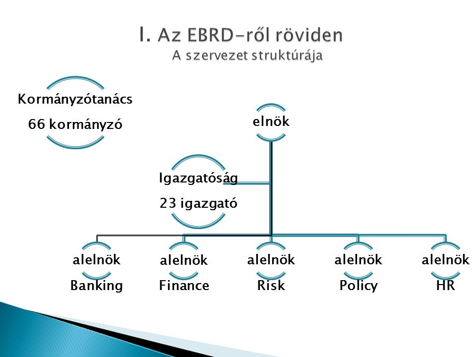 I. Az EBRD-ről röviden A szervezet struktúrája
