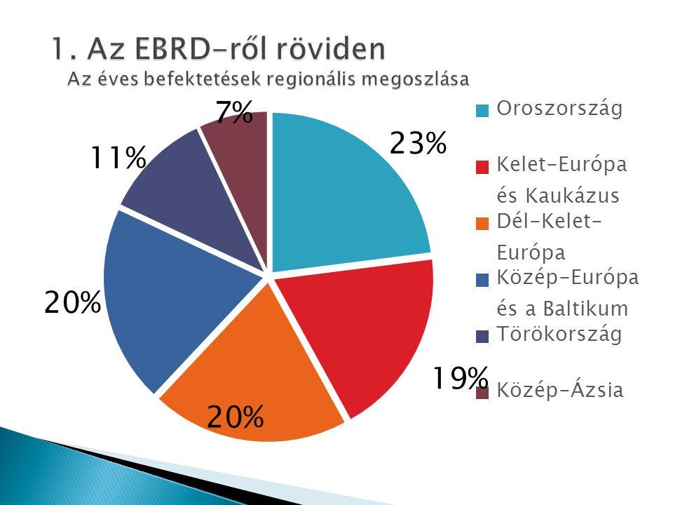 1. Az EBRD-ről röviden Az éves befektetések regionális megoszlása