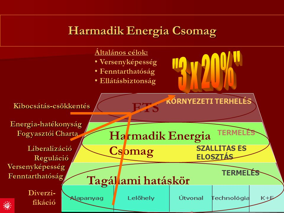 Harmadik Energia Csomag
