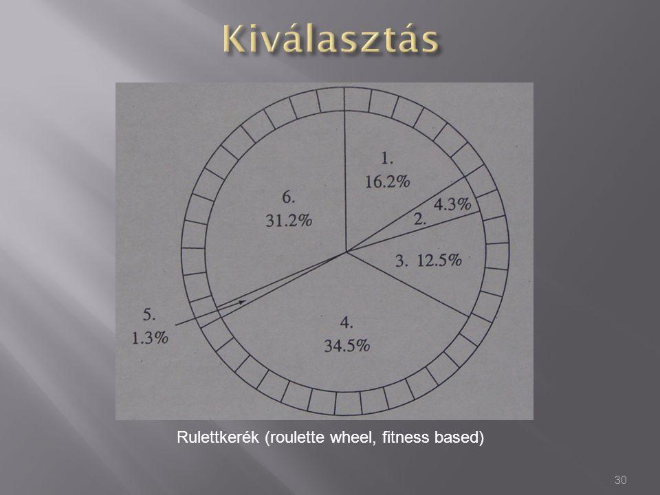 Rulettkerék (roulette wheel, fitness based)