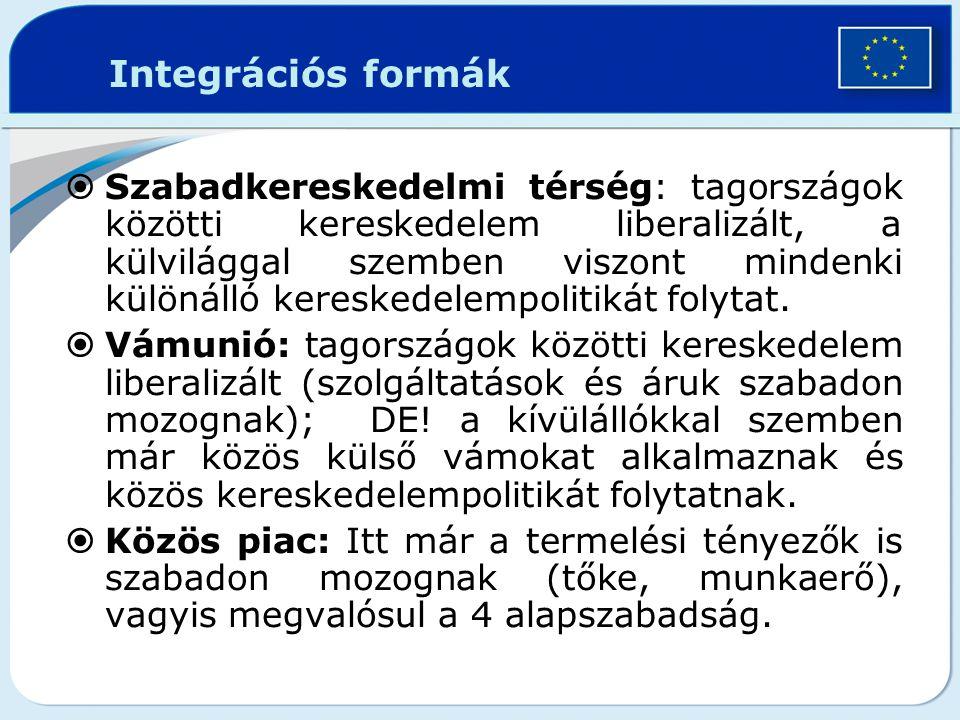 Integrációs formák