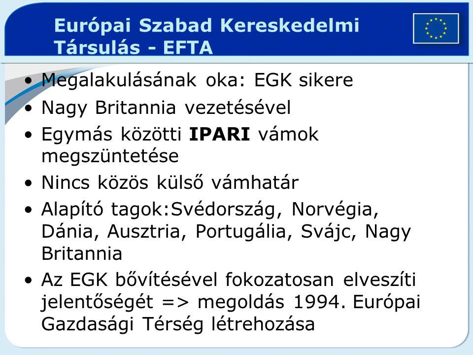 Európai Szabad Kereskedelmi Társulás - EFTA
