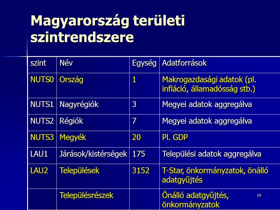 Magyarország területi szintrendszere