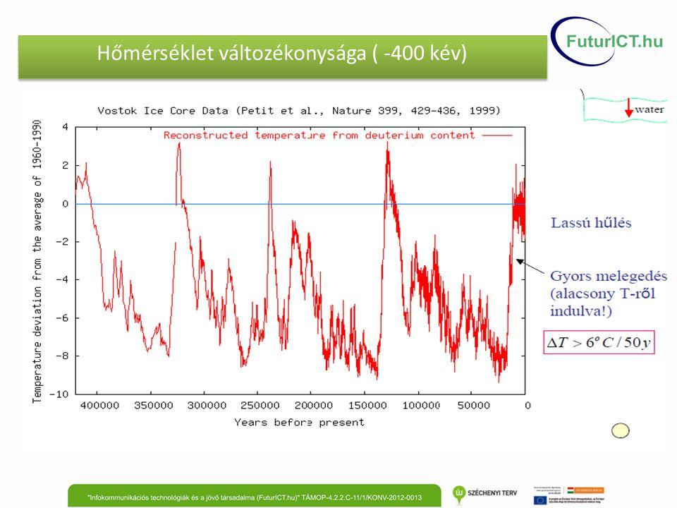 Hőmérséklet változékonysága ( -400 kév)
