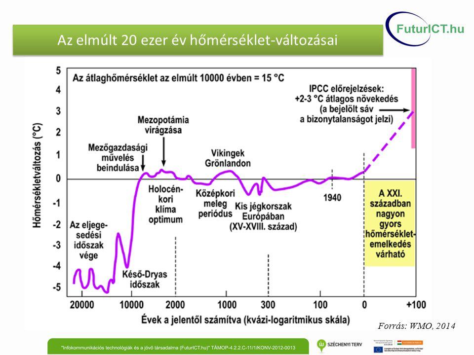Az elmúlt 20 ezer év hőmérséklet-változásai