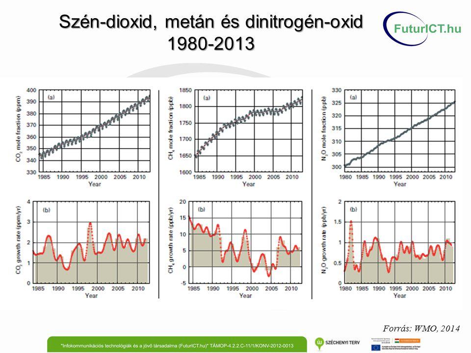 Szén-dioxid, metán és dinitrogén-oxid