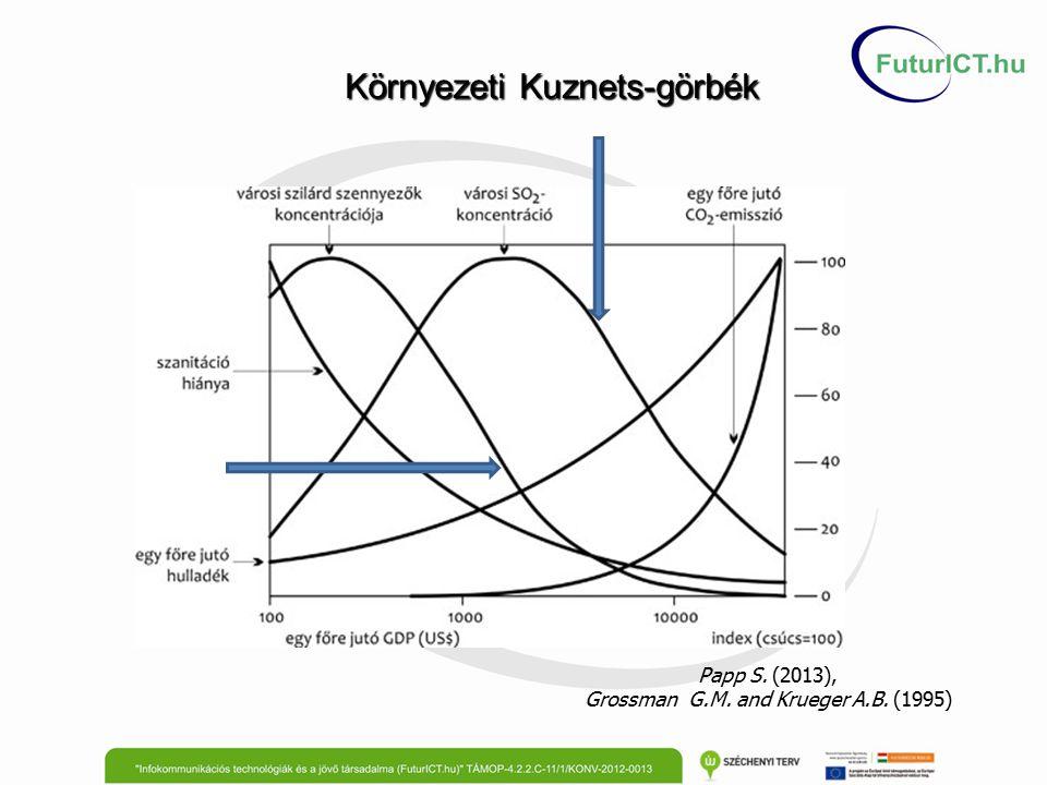 Környezeti Kuznets-görbék