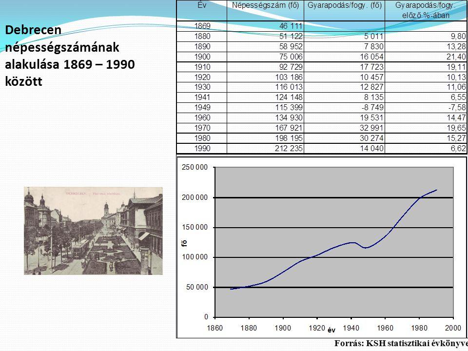 Debrecen népességszámának alakulása 1869 – 1990 között