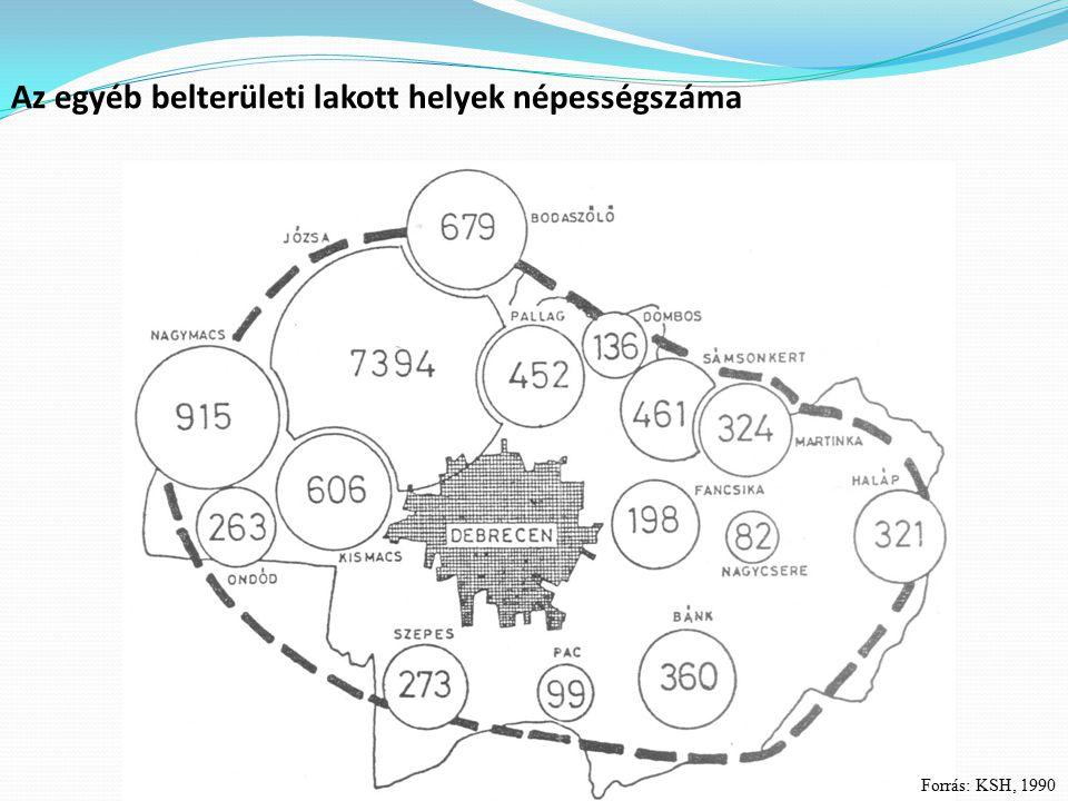 Az egyéb belterületi lakott helyek népességszáma