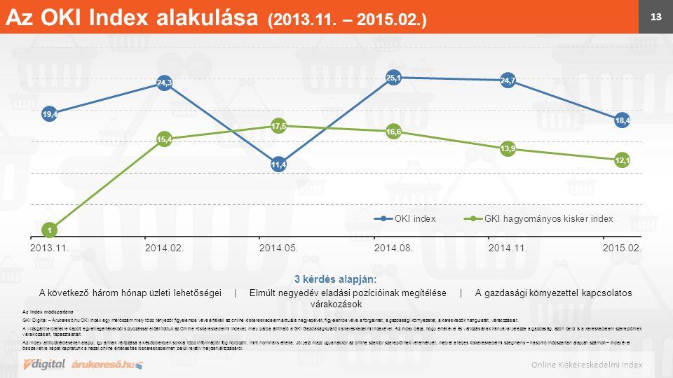 Az OKI Index alakulása (2013.11. – 2015.02.)